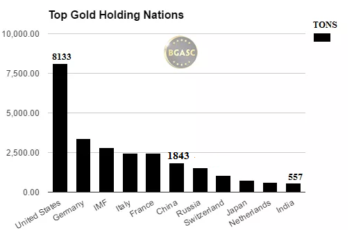 bgasc top gold holding nations november 2016